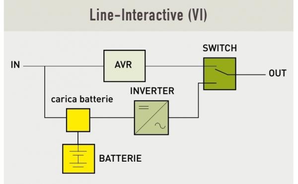 Gruppo di continuità UPS Line-Interactive