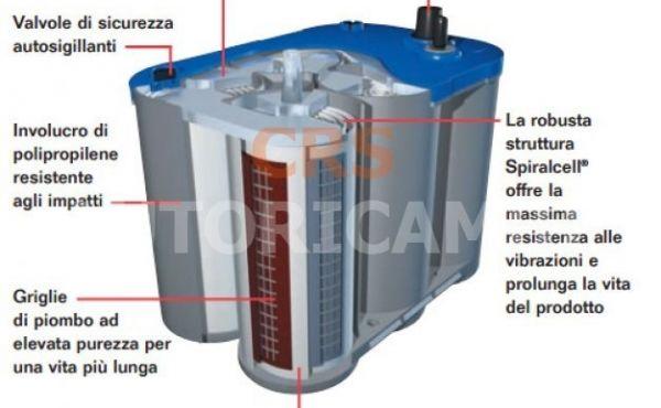 batterie piastra tonda al piombo ermetico